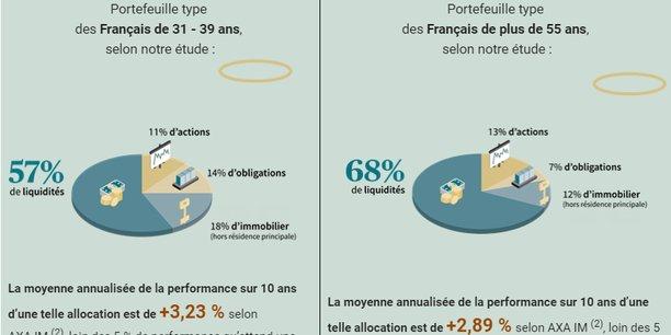 « Les Français épargnent comme s'ils avaient 60 ans »